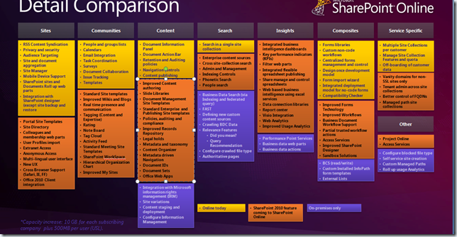 sharepoint-online-rollout-plan